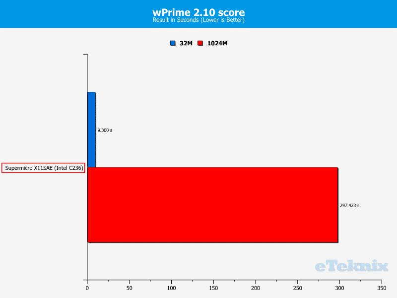 SuperMicro_X11SAE-Fix-Chart-CPU wprime