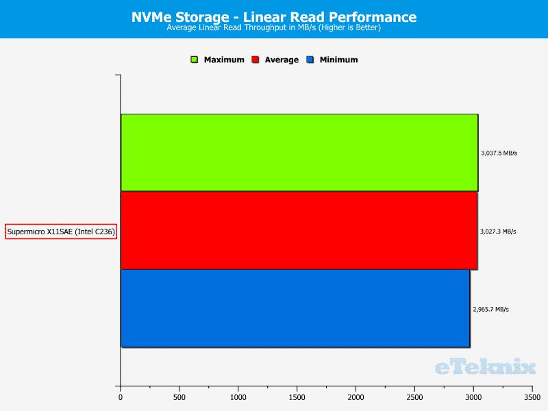 SuperMicro_X11SAE-Fix-Chart-Storage NVMe read