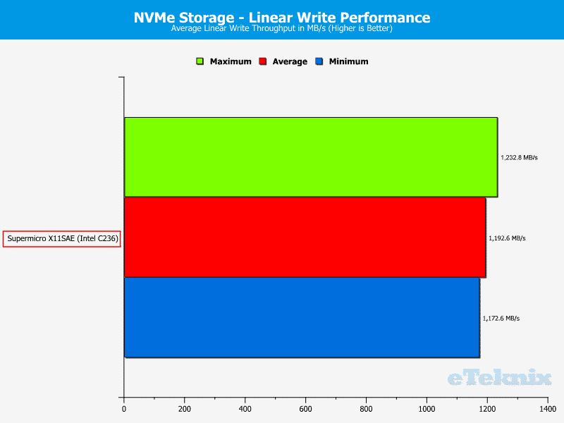 SuperMicro_X11SAE-Fix-Chart-Storage NVMe write