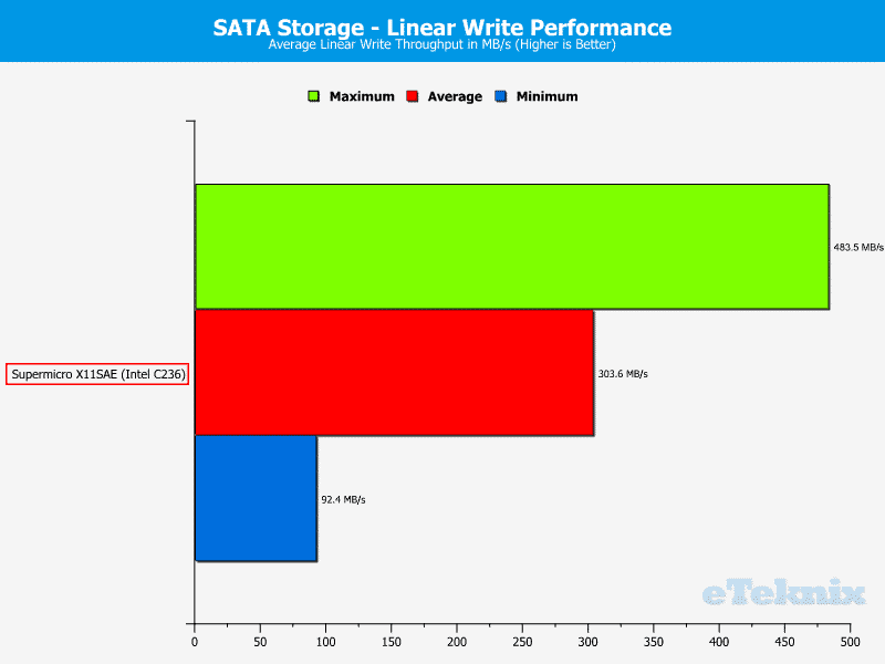 SuperMicro_X11SAE-Fix-Chart-Storage sata write