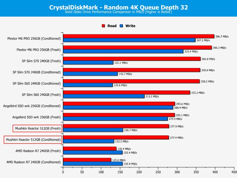 mushkin_reactor_512gb-ChartComp-CDM_ran