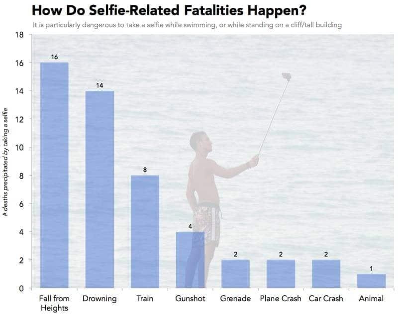 selfie death causes