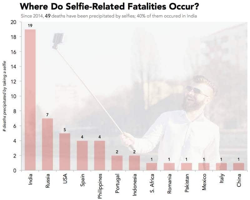 selfie death locations