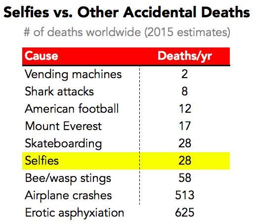 selfie deaths 3