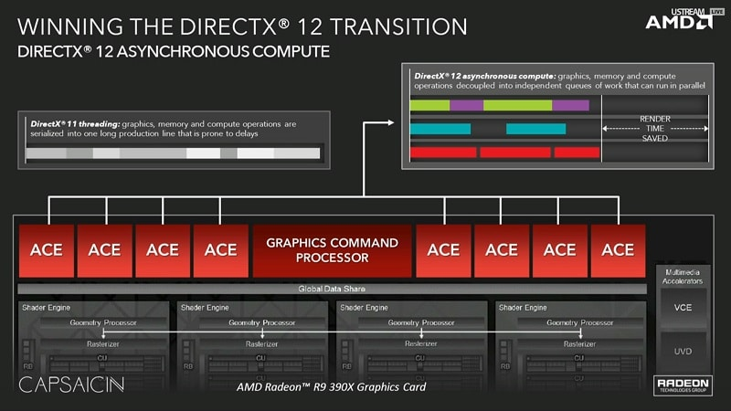 AMD DX12 Async Shaders GCN ACE