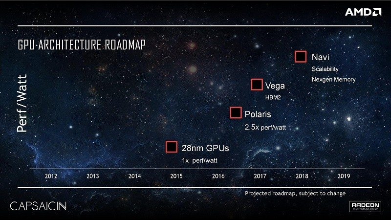 Capsaicin-AMD RTG Radeon GPU Polaris Vega Roadmap