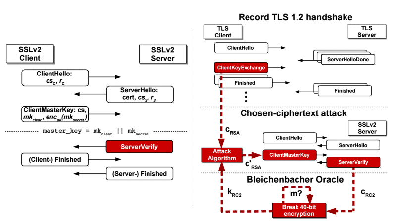 One in Three Servers Affected by New TLS Decryption Hack