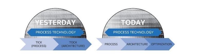Intel Tick Tock Process Architecyure Optimization