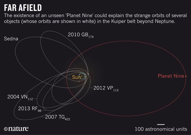 Nature_News_Planet_Nine_orbital_diagram_21.01.2016_WEB.0