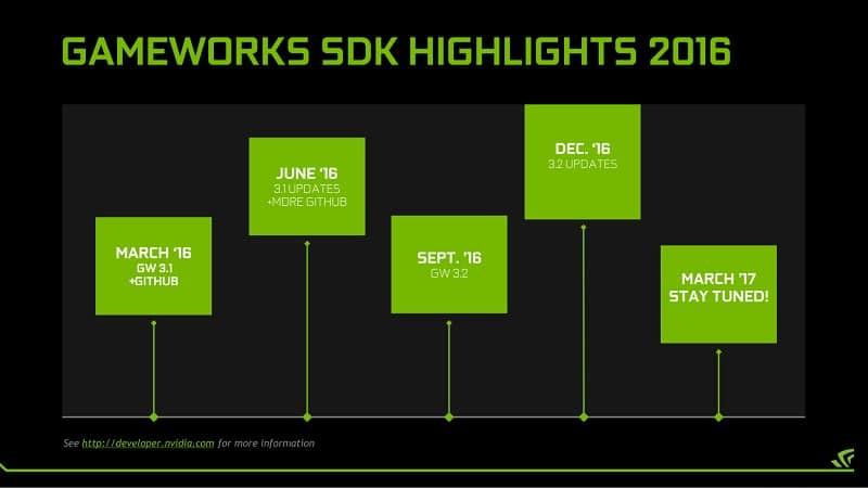 Nvidia 2016 GameWorks Timeline road map