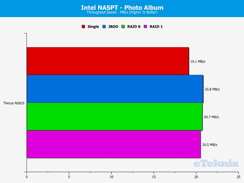 Thecus_N2810-Chart-12 photoalbum