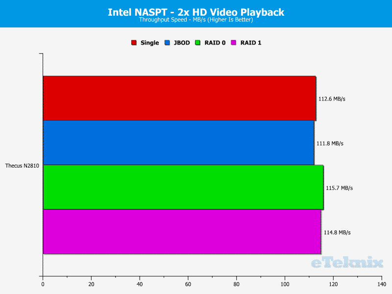 Thecus_N2810-Chart-2 HD video 2