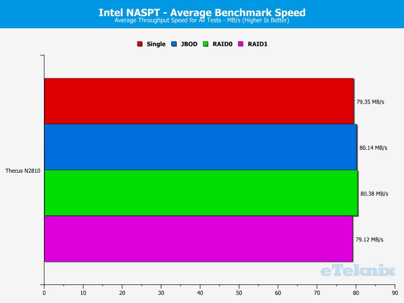 Thecus_N2810-Chart-20 average