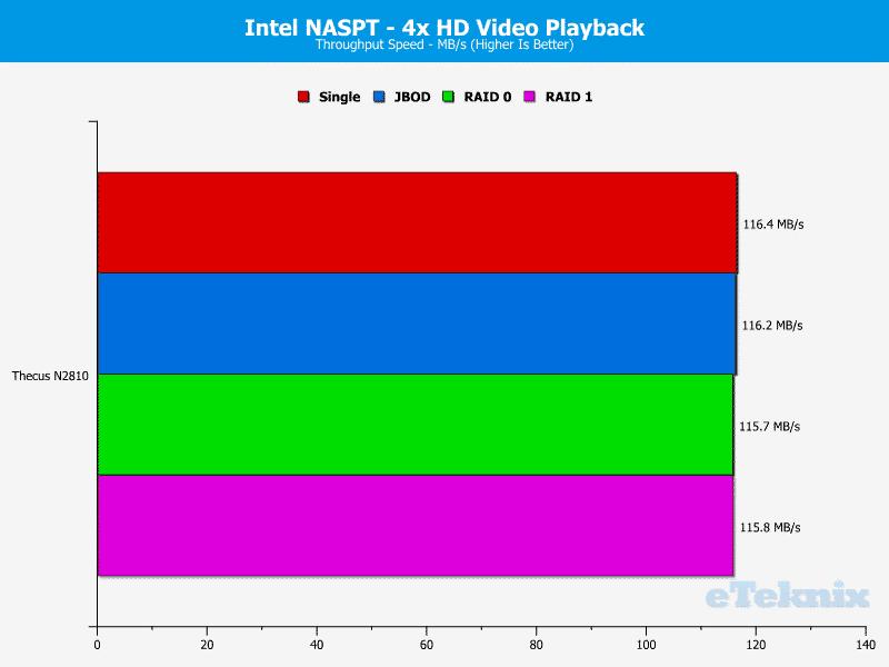 Thecus_N2810-Chart-3 HD video 4