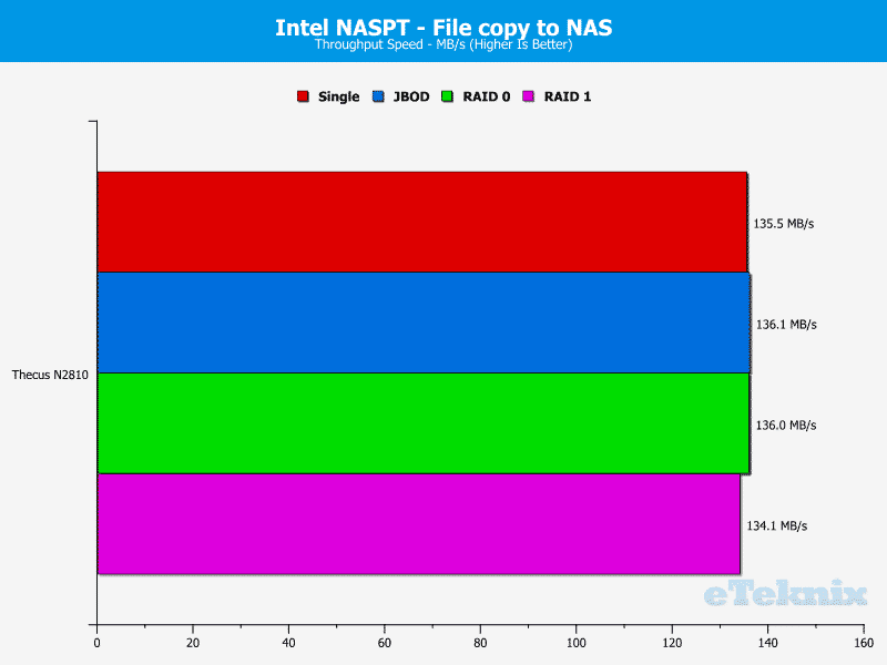 Thecus_N2810-Chart-8 file to nas