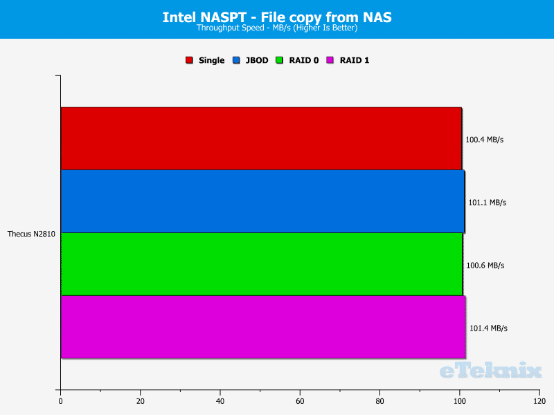 Thecus_N2810-Chart-9 file from nas