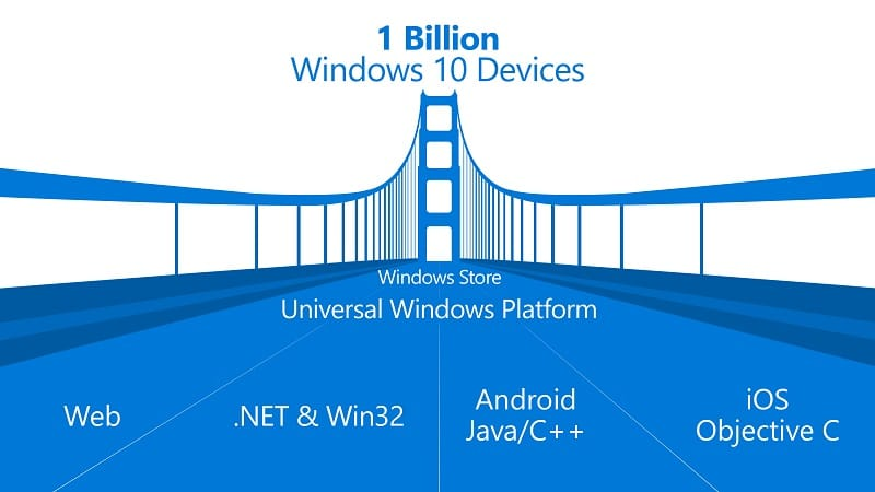 Windows Universal Windows Platform APPs UWP UWA 1