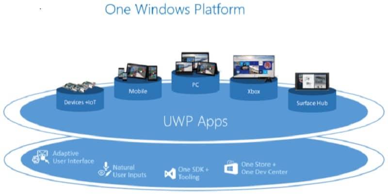 Windows Universal Windows Platform APPs UWP uwa
