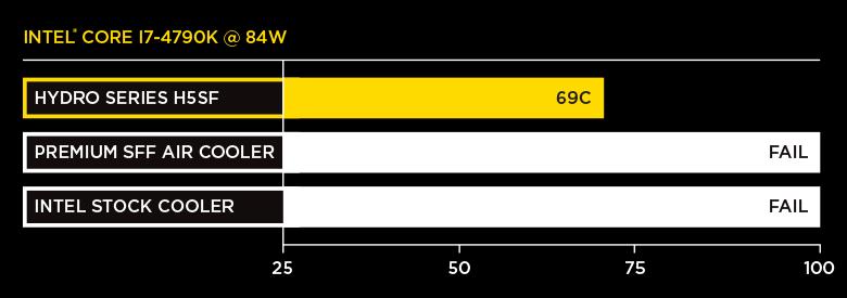 h5sf-chart