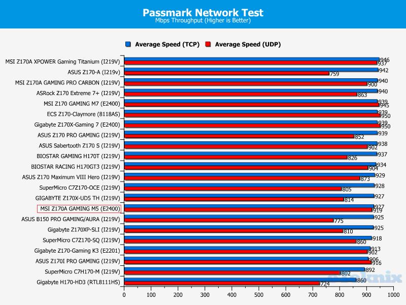 pass net