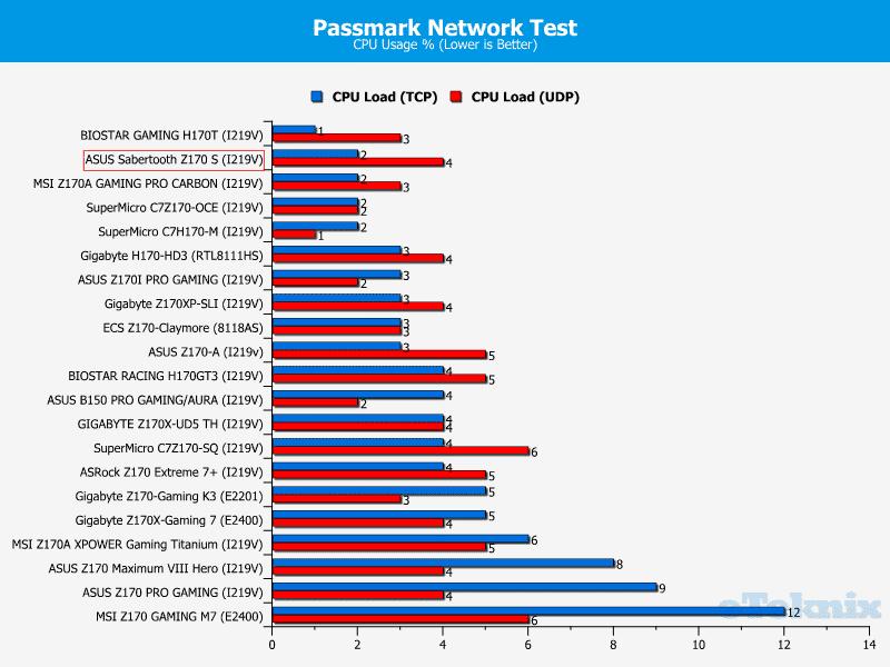 pass net cpu
