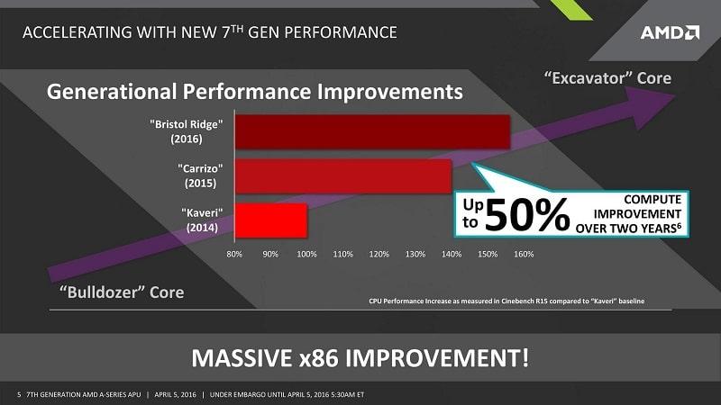 AMD Pre-Announces Bristol Ridge APUs - Claims 50% x86 Improvement