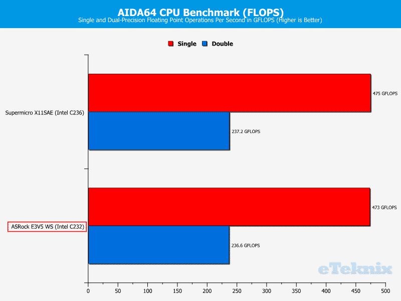 ASROCK_E3V5_WS-Chart-CPU AIDA flops