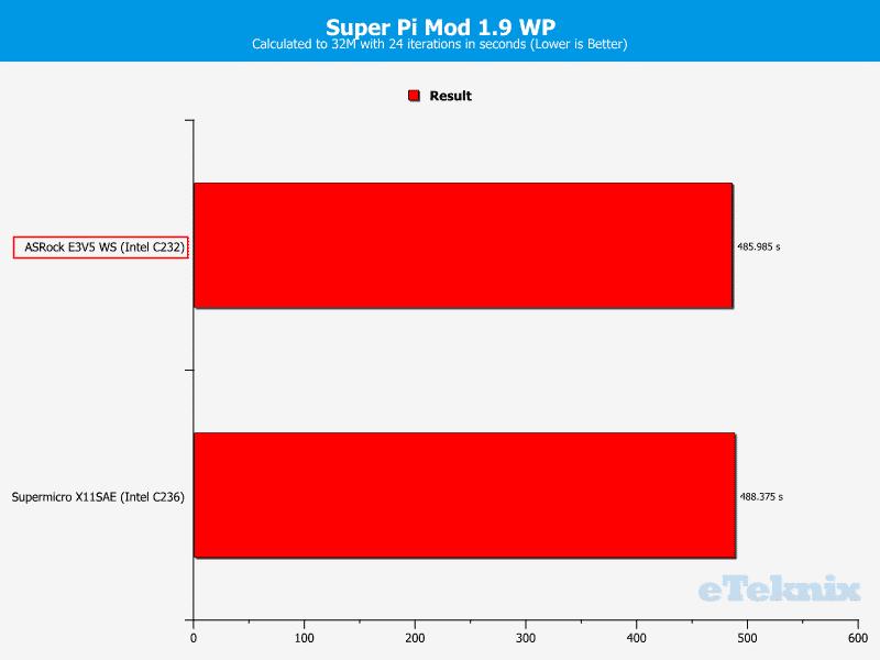 ASROCK_E3V5_WS-Chart-CPU SuperPi