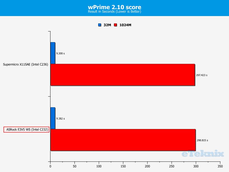 ASROCK_E3V5_WS-Chart-CPU wPrime