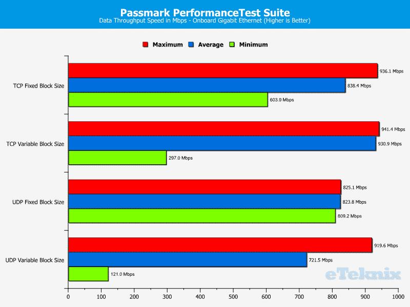 ASROCK_E3V5_WS-Chart-LAN