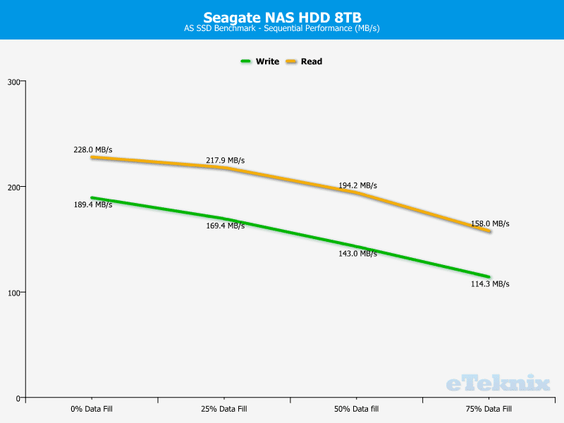 Seagate_NAS_8TB-ChartAnalysis-ASSSD sequential