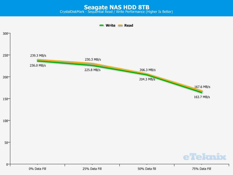 Seagate_NAS_8TB-ChartAnalysis-CDM