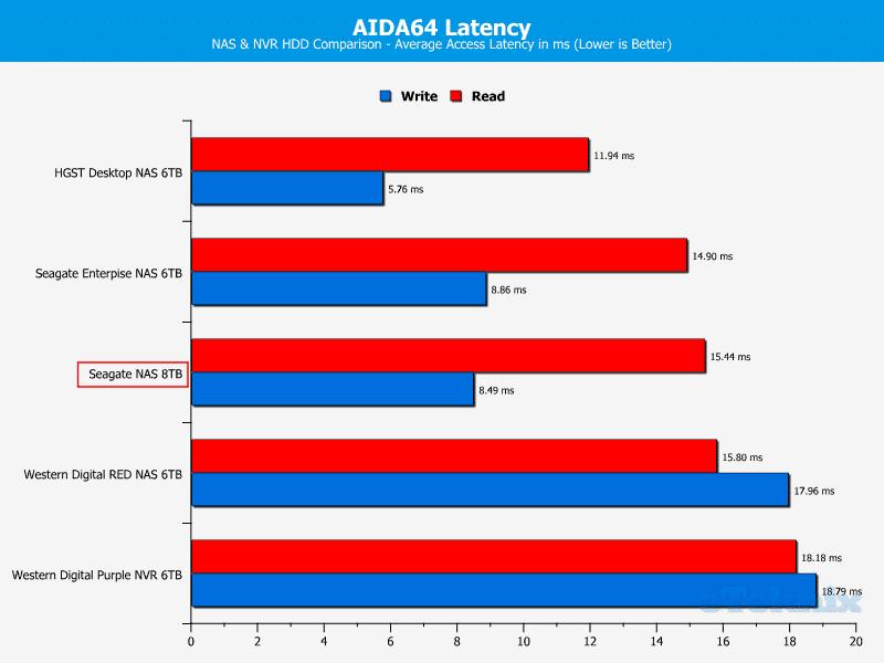 Seagate_NAS_8TB-ChartComp-AIDA latency