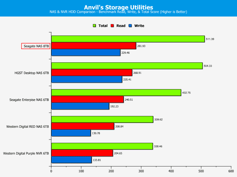 Seagate_NAS_8TB-ChartComp-Anvils