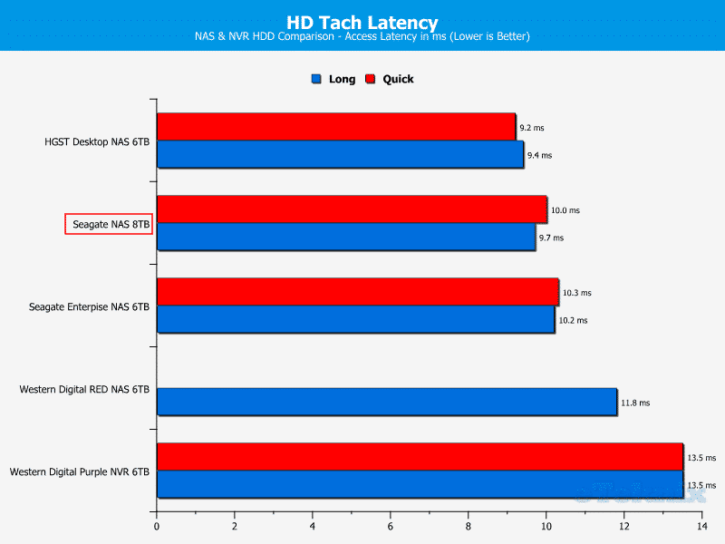 Seagate_NAS_8TB-ChartComp-HDtach latency2