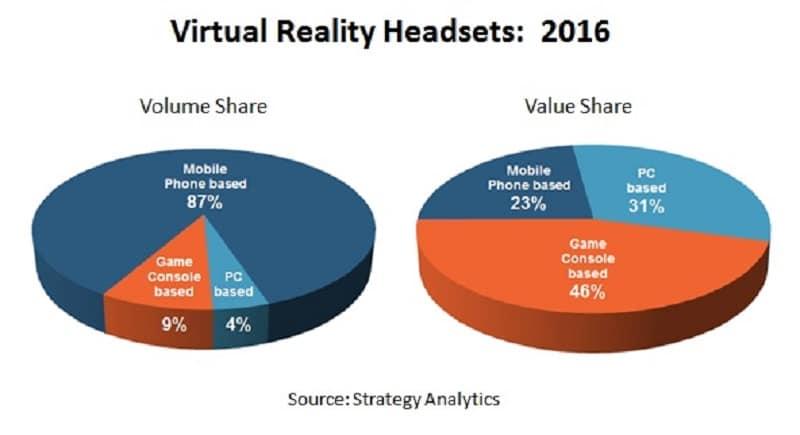 VR Marketshare