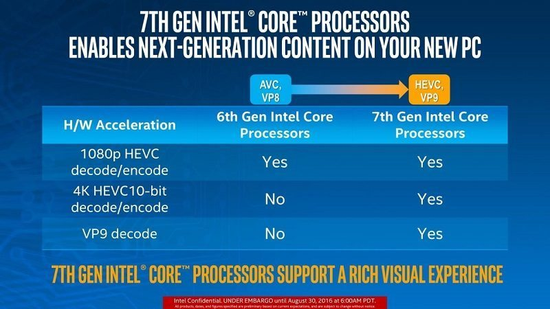 Intel Kaby Lake What Do We Know So Far Eteknix