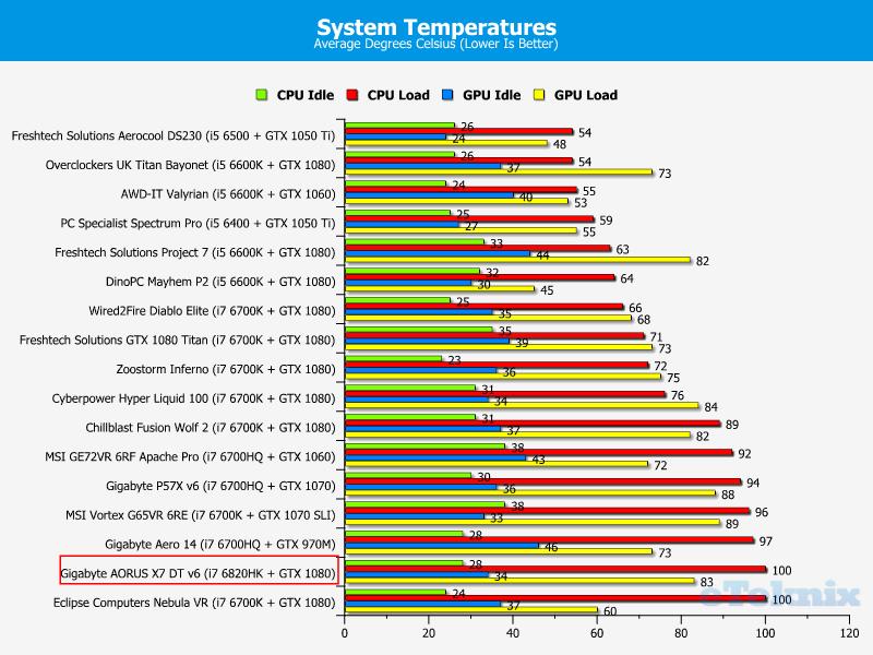 Gigabyte AORUS X7 DT v6 GTX 1080 Gaming Laptop Review | eTeknix