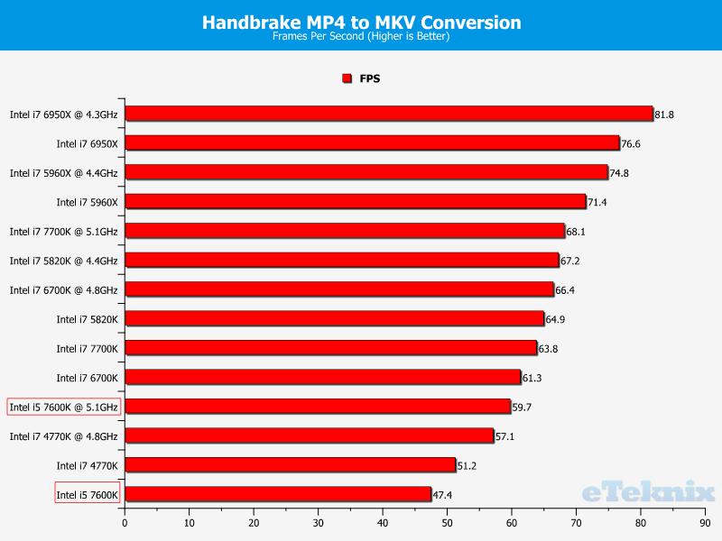 Intel Core i5-7600K Kaby Lake Processor Review | eTeknix