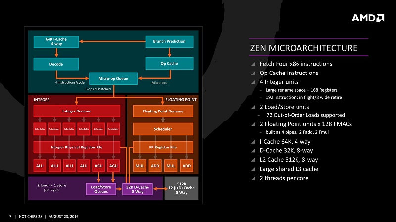 AMD Confirms Zen Successors as Zen 2 and Zen 3 | eTeknix