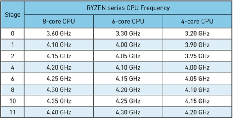 MSI Expects About 4 4 GHz OC Out of Ryzen   eTeknix