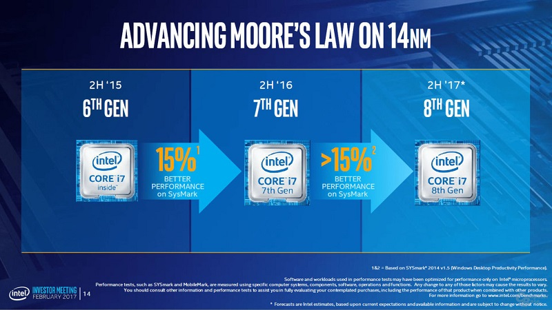 Intel 8th Gen Cannon Lake Coffee Lake 15%