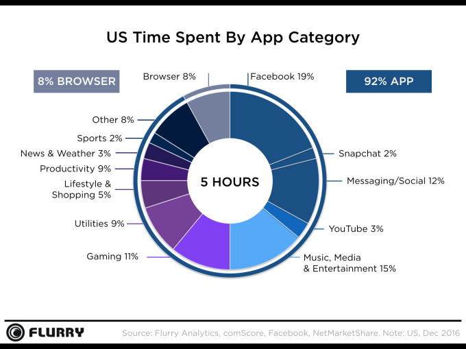 Mobile Apps Now More Popular Than Watching TV