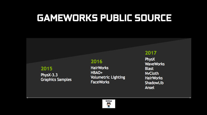 Nvidia GameWorks Open Source