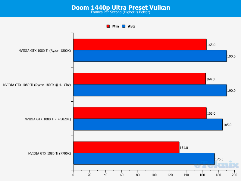 http://www.eteknix.com/wp-content/uploads/2017/03/Ryzen-Doom-1440p-Ultra-Preset-Vulkan.png
