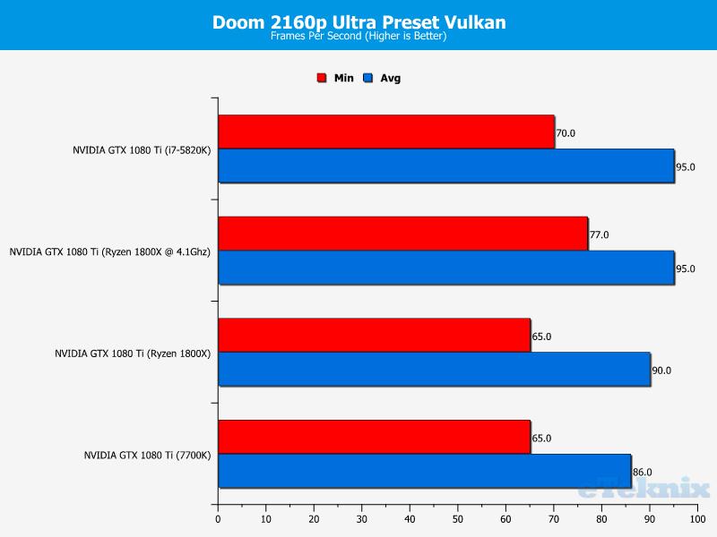 http://www.eteknix.com/wp-content/uploads/2017/03/Ryzen-Doom-2160p-Ultra-Preset-Vulkan.png