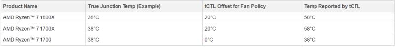 AMD: Ryzen Temperature Reporting is Wrong | eTeknix