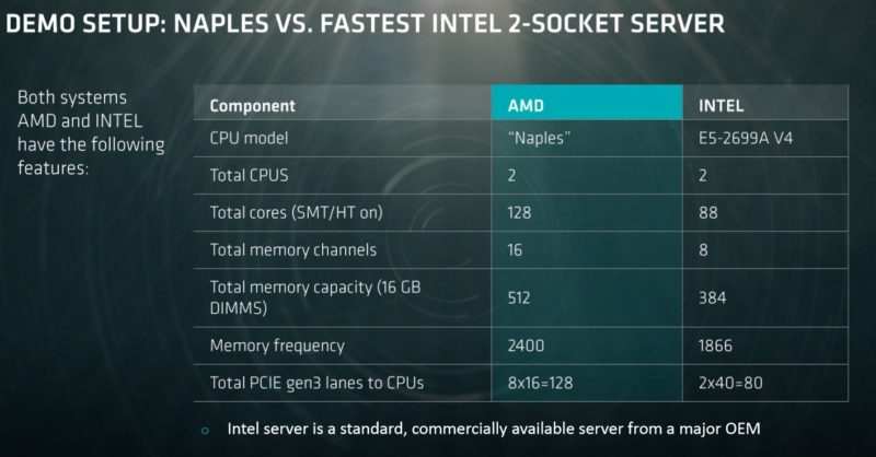 AMD Previews Impressive Naples Server CPU 2