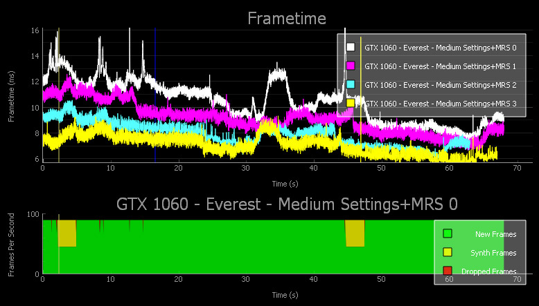 Free NVIDIA FCAT VR Performance Analysis Tool Launched