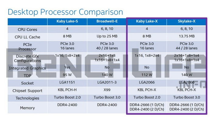 Intel Core i7-7740K Kaby Lake-X Architecture Exposed
